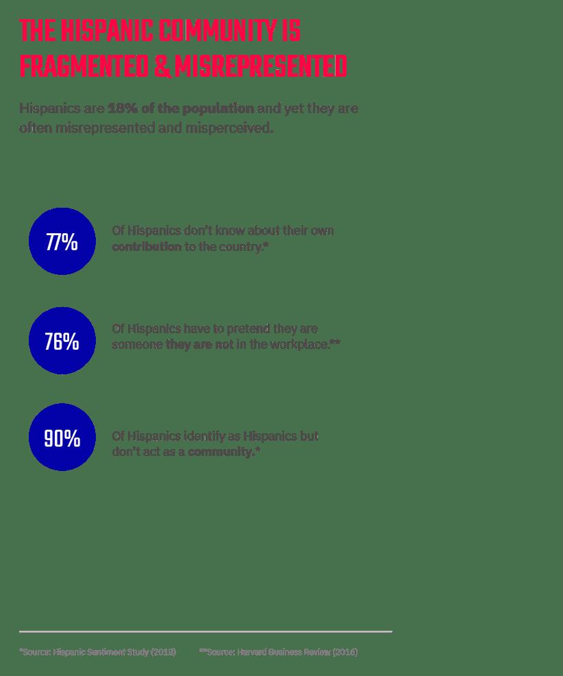 The Hispanic community is fragmented & misrepresented